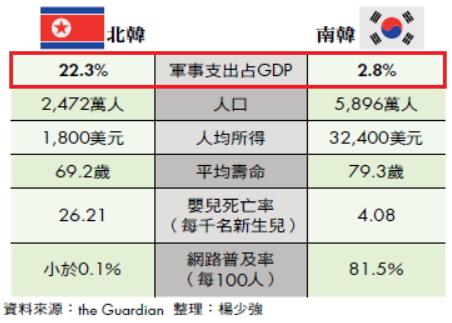 人民窮困,卻重壓軍備成北韓經濟障礙