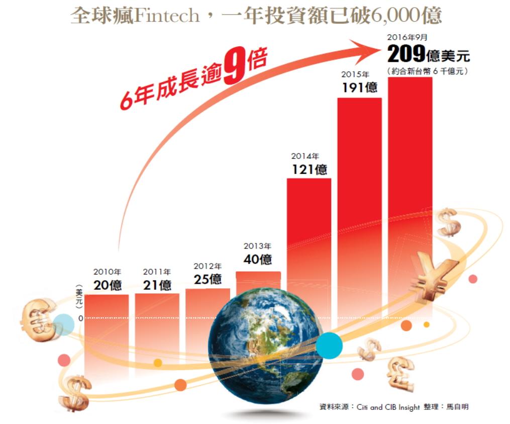 全球瘋Fintech,一年投資額已破6,