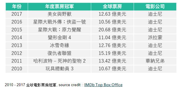 2010 - 2017 全球電影票房冠軍, source credit: : IMDb Top Box Office