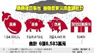 暴雨炸南台灣 農損逾6億元