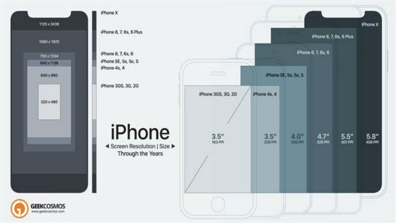 2018年新iPhone定位:螢幕再放大 將4.7/5.5吋款推入歷史