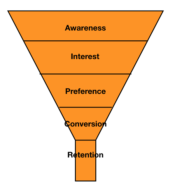 基本的Conversion Funnel