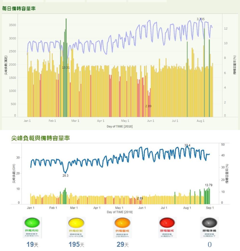 夏天飆最高溫日≠缺電...哪天用電最吃緊,跟你想的不一樣!台電工程師:比起高溫,更怕這件事 - 商業周刊
