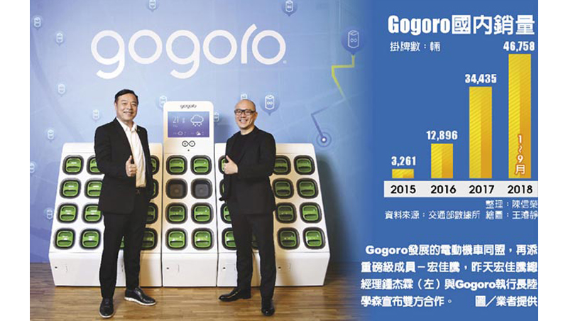 Gogoro一本賠錢帳 憑什麼讓大咖搶著投資?