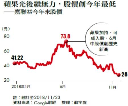 蘋果光後繼無力,股價創今年最低