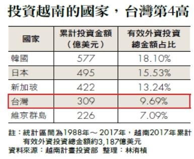 投資越南的國家,台灣第4高