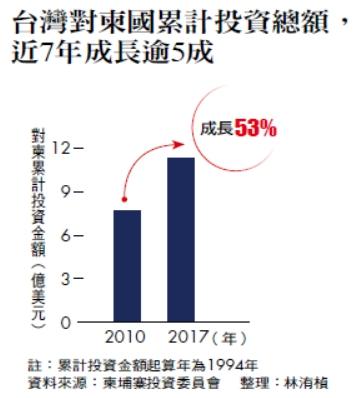 台灣對柬國累計投資總額,近7年成長逾5成