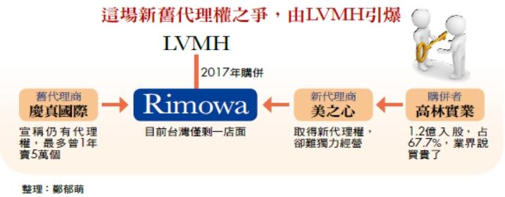 這場新舊代理權之爭,由LVMH引爆