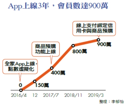 App上線3年,會員數達900萬