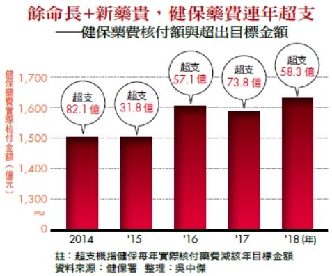餘命長+新藥貴,健保藥費連年超支