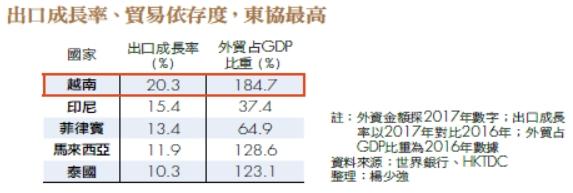 出口成長率、貿易依存度,東協最高