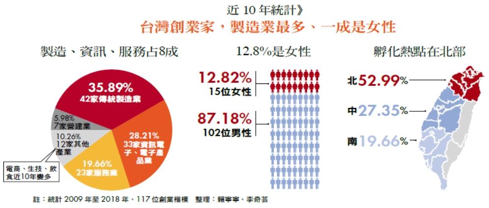 近10 年統計》台灣創業家,製造業最多、