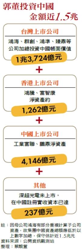 郭董投資中國金額近1.5兆