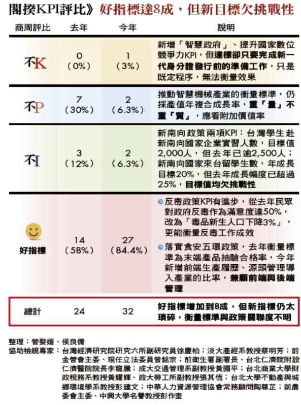 閣揆KPI評比》好指標達8成,但新目標欠