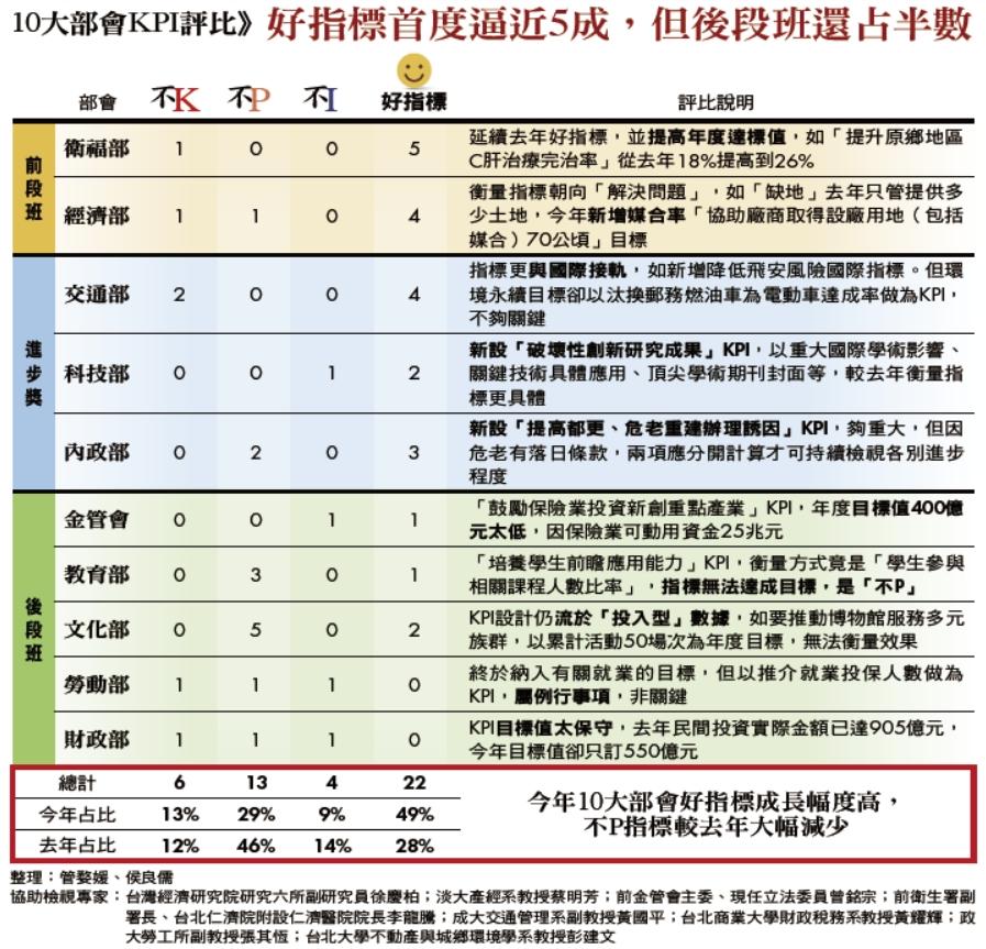 10大部會KPI評比》好指標首度逼近5成