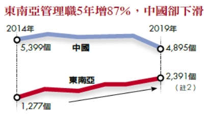 東南亞管理職5年增87%,中國卻下滑