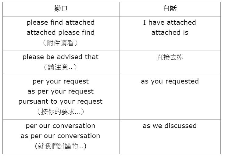 連外國人都會錯!一次看懂4個商業英文email原則:別用good、bad、soon...