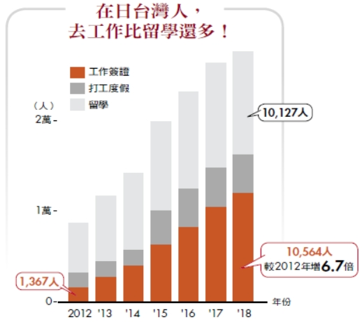 在日台灣人,去工作比留學還多!
