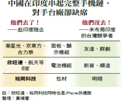 中國在印度串起完整手機鏈,對手台廠卻缺席