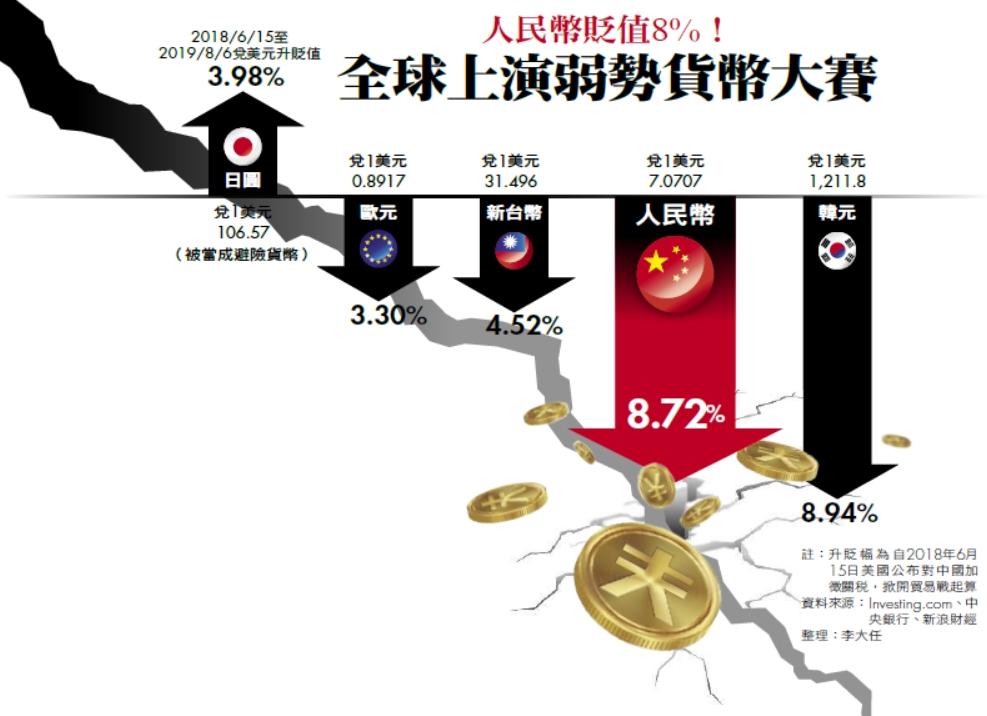 全球上演弱勢貨幣大賽